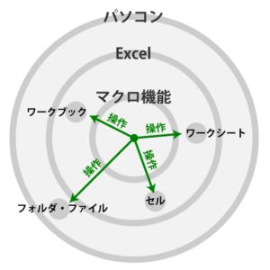 Excel のマクロという機能で Excel の操作、パソコンのフォルダ、ファイルの操作ができる。