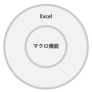 Excel のマクロという機能は、 Excel に含まれているので、 Excel がインストールされていれば使用できる。