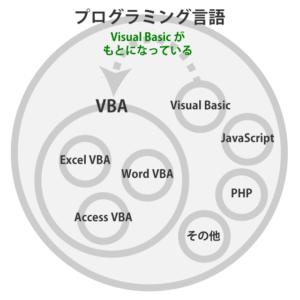 Excel VBA は、プログラミング言語のひとつで、 Visual Basic が基になっている。