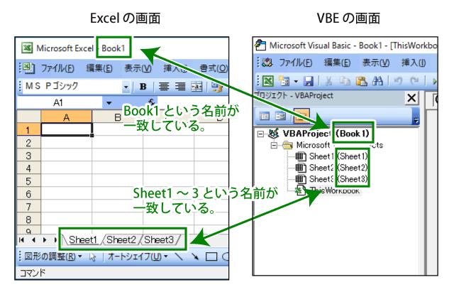 Excel ワークブックと VBE の関係。