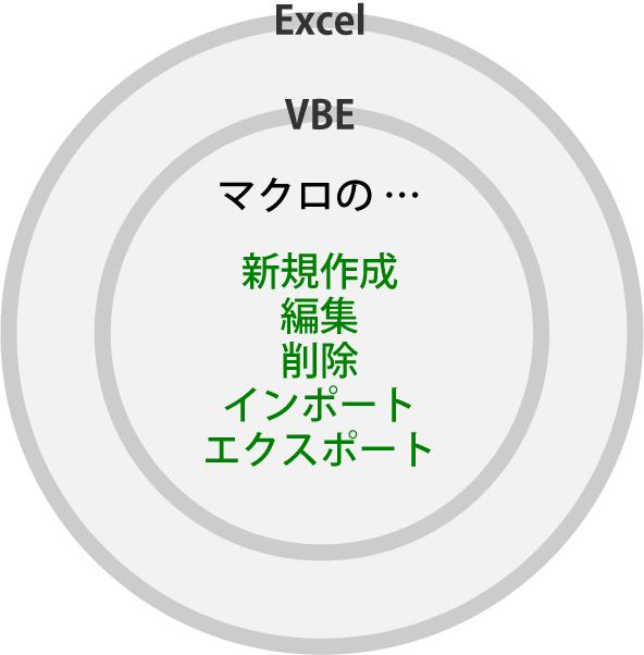 Excel と VBE の関係のイメージ図。