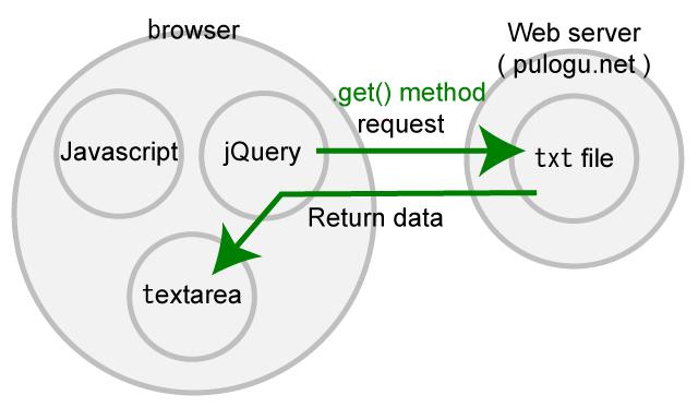 jQuery.get() メソッドでテキストファイルの中身のデータを取得する時の、私の中のイメージ図です。