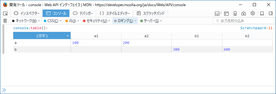console.table(); の出力結果。