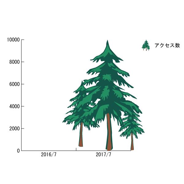 Illustrator で作成するイラストを使用したグラフの完成イメージ。