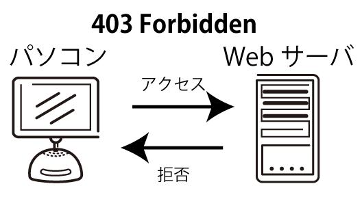 403 Forbidden Error のイメージ図