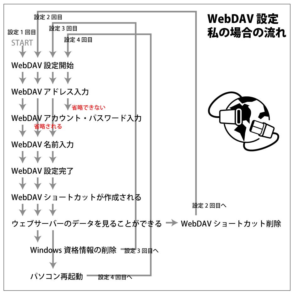 私の場合の WebDAV 設定の流れ全体図。