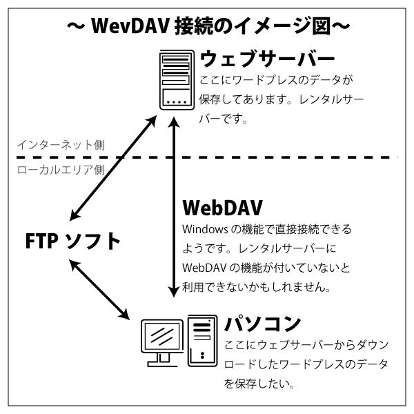 Wiondws10 パソコンからウェブサーバーへの WebDAV 接続のイメージ図。