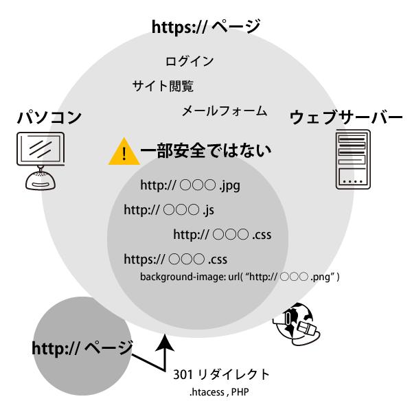 003075 - 常時 SSL 化のイメージ図
