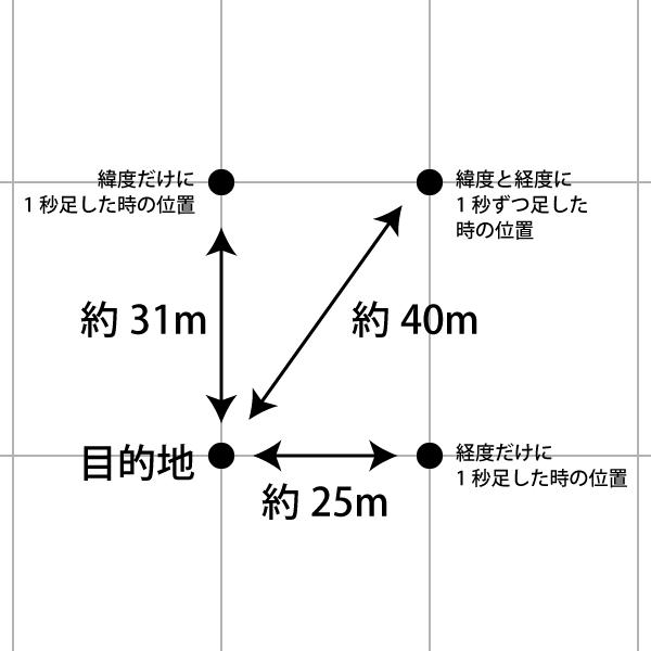 緯度経度が 1 秒違う時の、距離の図。