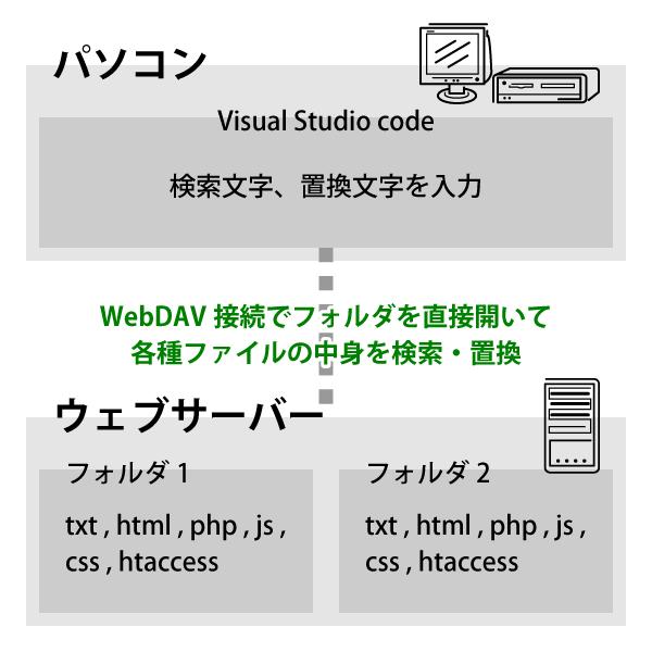 パソコンとウェブサーバーを WebDAV 接続しているイメージ図。