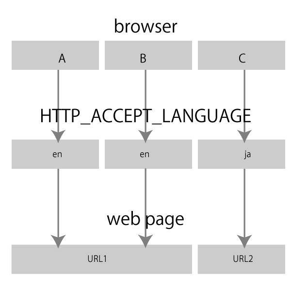 HTTP_ACCEPT_LANGUAGE の利用イメージ。